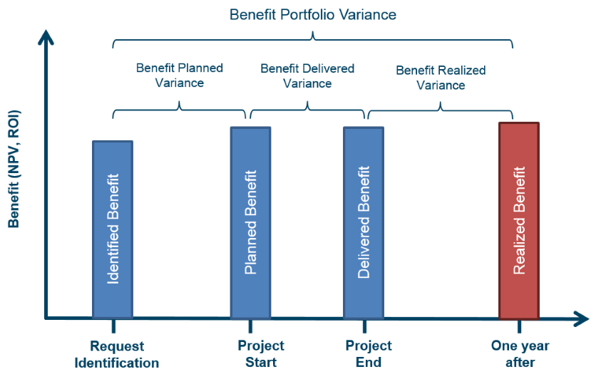 benefitmanagement kpi chart